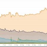 『ビットコイン価格の急騰が続かない理由』の画像