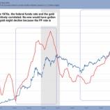『金価格と政策金利の関係』の画像
