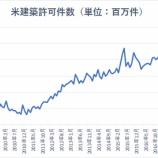 『【米国】堅調な経済指標を好感して株高も、長期的には黄信号か』の画像