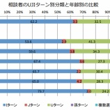 『東京都から移住を予定または検討したいと思っている人は約4割らしい。』の画像