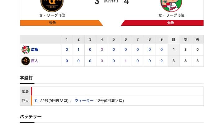 【巨人試合結果…】<巨3-4広> 巨人・菅野、連勝は13でストップ…マジック「11」