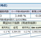 『しんきんアセットマネジメントJ-REITマーケットレポート2019年11月』の画像