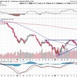 『【原油】需給不安の解消で上昇トレンド入りは間近!』の画像