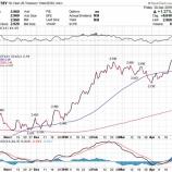 『原油価格が上がるとペプシコの株価が下がる理由』の画像