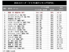 2016・J1ドリブル数ランキングTOP20!1位は日本代表・斎藤学!そして金崎だけ成功率酷いwww