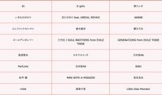 【乃木坂&日向坂】TBSが贈る大型音楽番組「 #音楽の日 」に乃木坂46が8年連続8回目の出演キタ━━━━━━(゚∀゚)━━━━━━ !!!!!