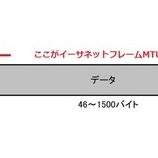 『『Pingコマンド』でMTU値を探る』の画像