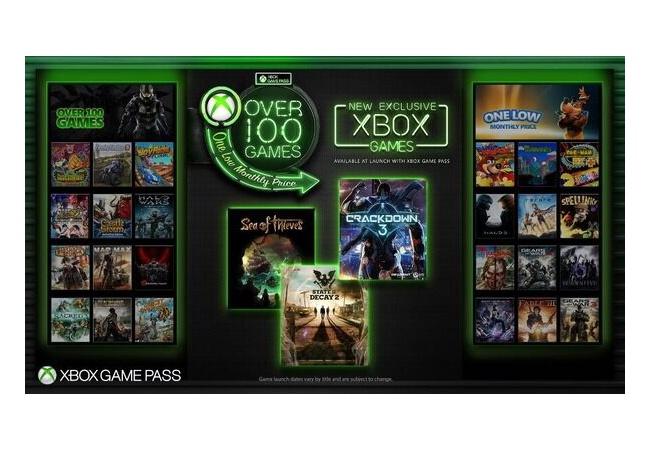 Xbox Game Pass加入者数は1000万人