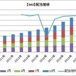 『【MO】高配当株アルトリアが4.7%増配を発表したよ!』の画像