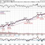 『【朗報】ダウ、11年の強気相場に幕を下ろし、弱気相場が始まる 長期投資家にとって絶好のチャンス到来か』の画像