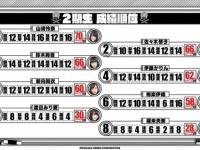 【悲報】山崎怜奈、新内より社会の点数が低い