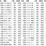 『横浜市西区 全台差枚 パチスロデータ』の画像