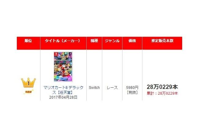 【マリオカート8DX】国内初週28万本、売れすぎだろwwwwwwww