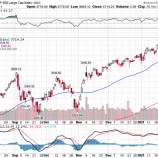『個人投資家の暴走でバブルと化する米国株式市場』の画像