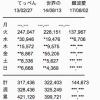 【速報】NMB48 3rdアルバム「難波愛~今、思うこと~」2日目売上6,706枚