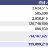 『週末(5月13日)の保有資産。1億1909万円』の画像