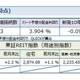 『しんきんアセットマネジメントJ-REITマーケットレポート2019年5月』の画像