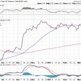 『利上げペースが緩やかになるとの見通しでドルが急落!!これから買われるのは新興国株と金鉱株だ!』の画像