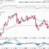 『米経済は好調だ!投資家は急落局面では強気に買いにイケ!!』の画像