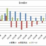 『【米国株】キャッシュフロー分析①CVXとXOM』の画像