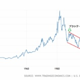 『【凶兆】株価と10年債利回りの上昇は、いずれ来る大暴落の予兆となる!』の画像