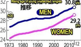 【日本社会】      日本人の 60% の男性が 彼女がいないらしいぞ。   海外の反応