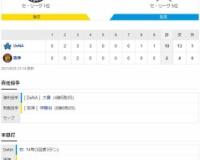 セ・リーグ T 2-10 DB[8/25] 阪神、巨人と1差…26日に首位陥落も…クリーンアップ機能せず大敗。先発・伊藤将司は3回5失点KO