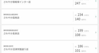 【悲報】静岡の超有名ハンバーグ店「さわやか」、他県民が大量に押し寄せて450分待ち