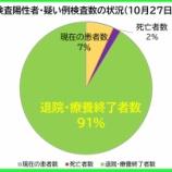 『【新型コロナ】10月27日(火)、埼玉県の現在の陽性者数は、昨日より「8人減」の計387人に。37人の方が退院・療養終了されました(新たな陽性者は29人)。』の画像