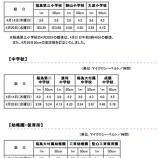 『(番外編)福島市の小学校での放射能濃度をみて・・・』の画像
