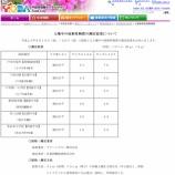 『戸田市 土壌中の放射性物質の測定結果(8月調査分)が公表されました』の画像