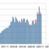 『#ストックフォト 2020年12月の成績』の画像