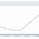"""『【FOMC議事要旨】「7月利下げは""""保険""""」に一部投資家は失望か』の画像"""