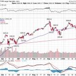 『米大統領選挙「ブルーウェーブ」回避で株式市場は急騰』の画像