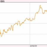 『【衝撃】金相場の上昇止まず!ついに2013年以来の高値まで高騰で、一気にブレイクアウトか。』の画像