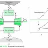『空気の熱サイクルを用いた冷房機のモデル(Air Cycle Machine)』の画像