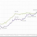 『ビットコイン価格の分析』の画像