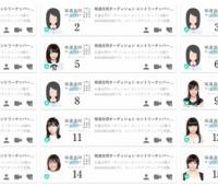 【欅坂46】なんで今回合同オーディションでガチ素人があんまりいないんだろ?