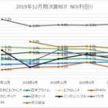 『2019年12月期決算J-REIT分析①収益性指標』の画像