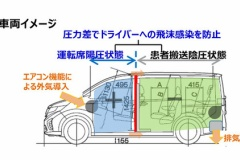 ホンダ、「オデッセイ」「ステップワゴン」ベースのコロナ軽症者向け車両を開発!