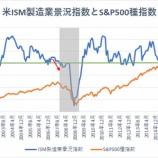 『【米ISM製造業景況指数】米景気の底堅さを示唆、株高は続くか』の画像
