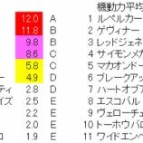 『第69回(2021)京都新聞杯 予想【ラップ解析】』の画像
