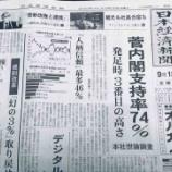 『菅内閣支持率74%は、安倍総理辞任表明後の海外からの賞賛で、特定野党と特定メディアの大嘘がバレた反動が大きいだろ、今こそ解散!』の画像