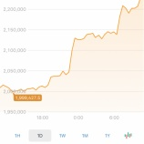 『ビットコイン最高値更新か?』の画像