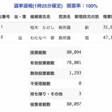 『【磐田市市長選2017】磐田市長に現職の渡部修氏が当選し3選が確定【4/17 1:25確定】』の画像