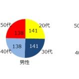 『【リポート】 クラフトビールに関する調査結果』の画像