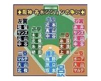 【悲報】伊藤隼太さん(31)、現時点ですでに球団戦力の構想外