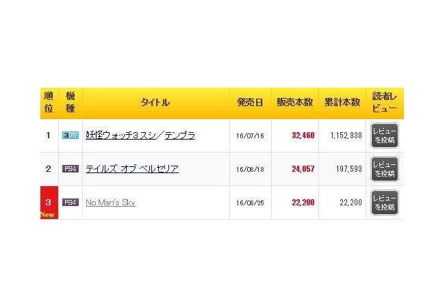 『No Man's Sky』初週22,200の売り上げ