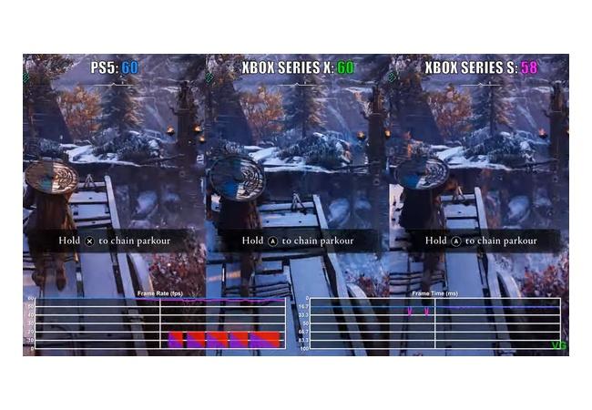 パッチ後のアサクリヴァルハラ、パフォーマンスモードはPS5が最低1440p、XSXは最低1080pと判明