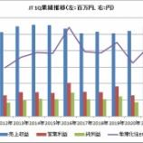 『【JT】JTが久しぶりに増収増益だよー!』の画像